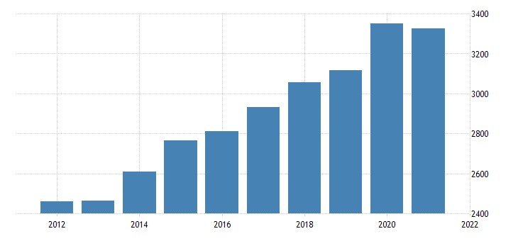 united states gross domestic product by industry government federal civilian for connecticut fed data