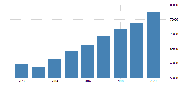united states gross domestic product by industry government federal civilian for far west bea region fed data