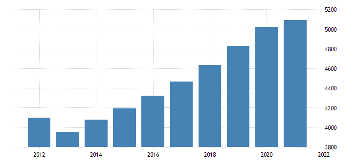 united states gross domestic product by industry government federal civilian for hawaii fed data