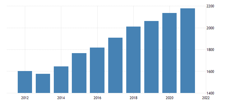 united states gross domestic product by industry government federal civilian for idaho fed data
