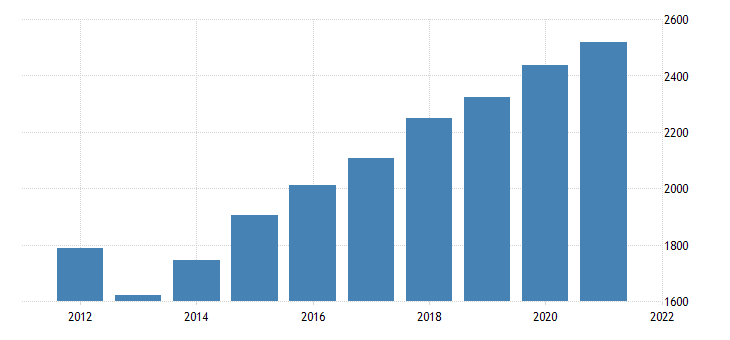 united states gross domestic product by industry government federal civilian for iowa fed data