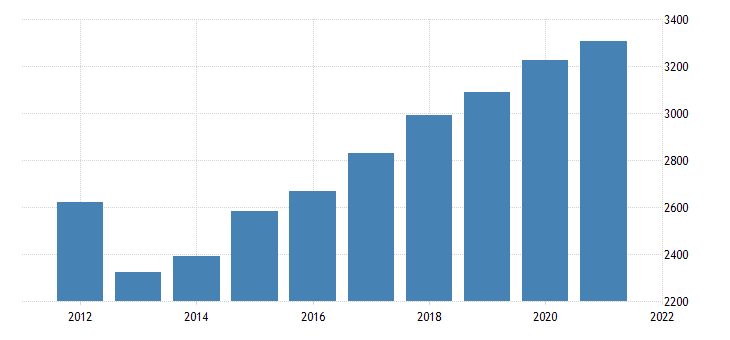 united states gross domestic product by industry government federal civilian for kansas fed data