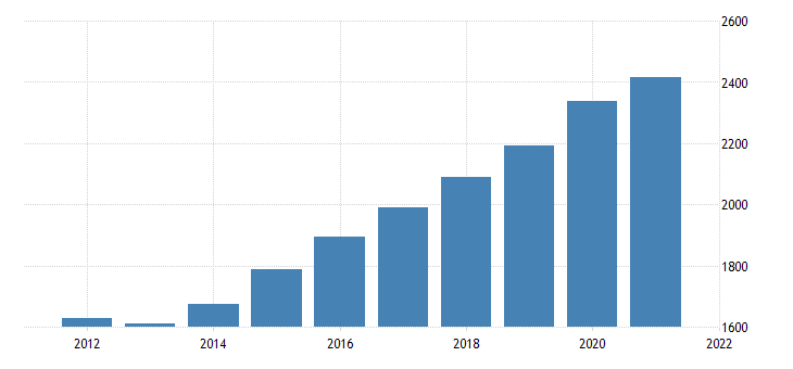 united states gross domestic product by industry government federal civilian for maine fed data