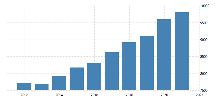 united states gross domestic product by industry government federal civilian for massachusetts fed data