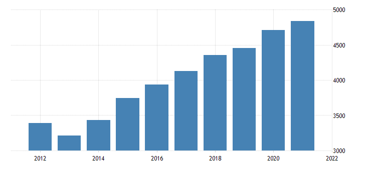 united states gross domestic product by industry government federal civilian for minnesota fed data