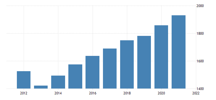 united states gross domestic product by industry government federal civilian for montana fed data