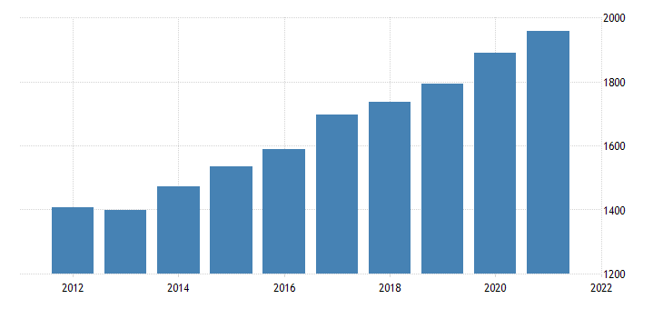 united states gross domestic product by industry government federal civilian for rhode island fed data