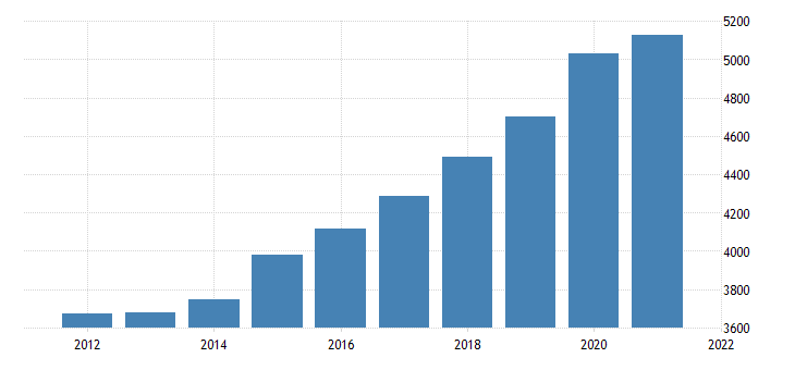 united states gross domestic product by industry government federal civilian for south carolina fed data
