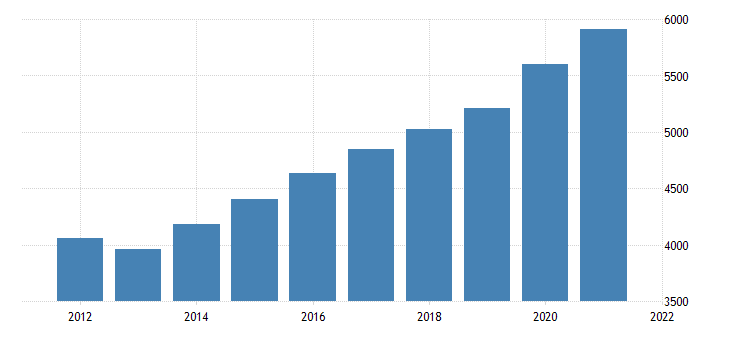 united states gross domestic product by industry government federal civilian for utah fed data