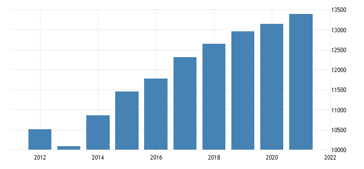 united states gross domestic product by industry government federal civilian for washington fed data