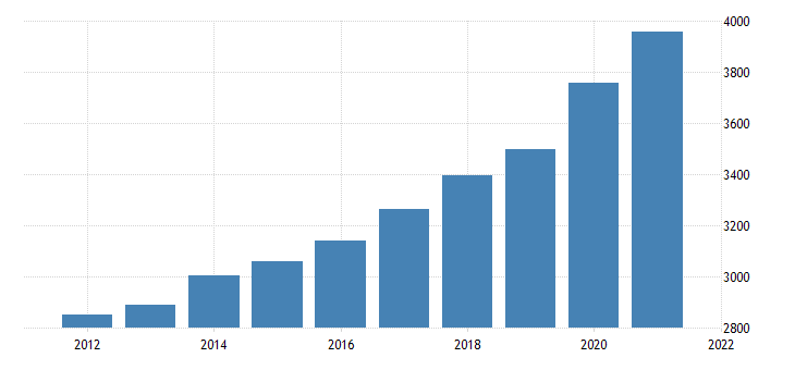 united states gross domestic product by industry government federal civilian for west virginia fed data