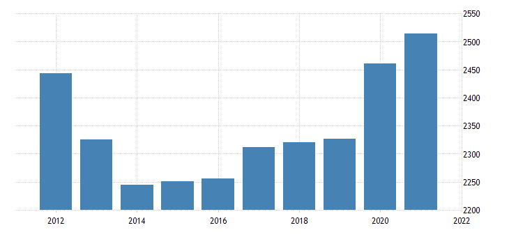 united states gross domestic product by industry government federal military for alaska fed data