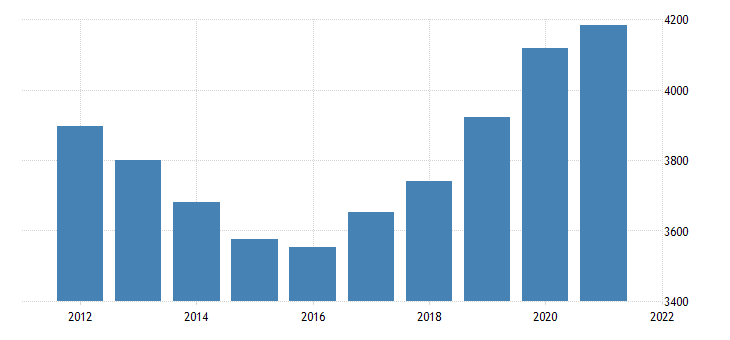united states gross domestic product by industry government federal military for arizona fed data
