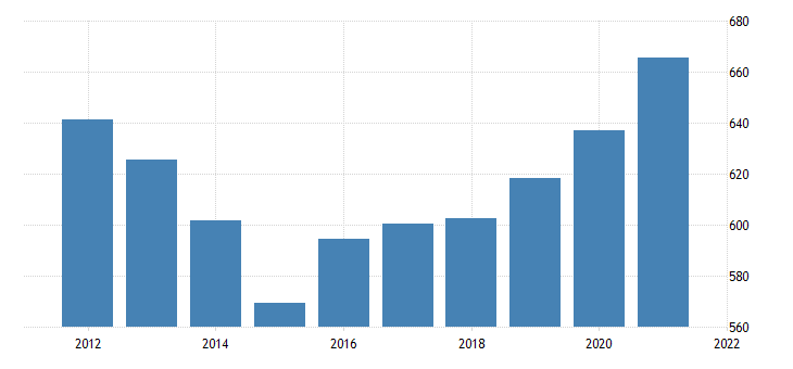 united states gross domestic product by industry government federal military for delaware fed data