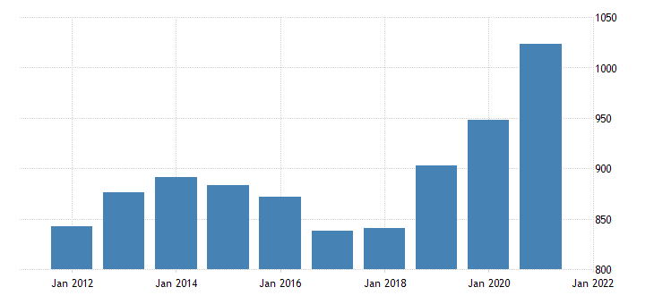 united states gross domestic product by industry government federal military for iowa fed data