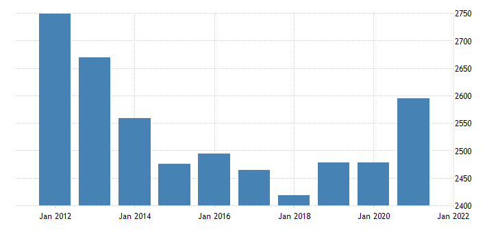 united states gross domestic product by industry government federal military for louisiana fed data