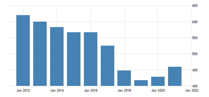 united states gross domestic product by industry government federal military for maine fed data