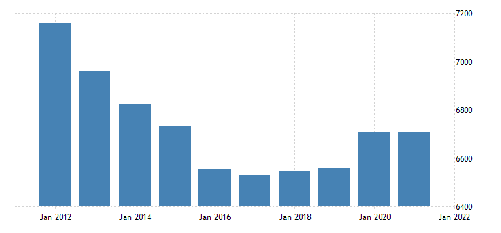 united states gross domestic product by industry government federal military for massachusetts fed data