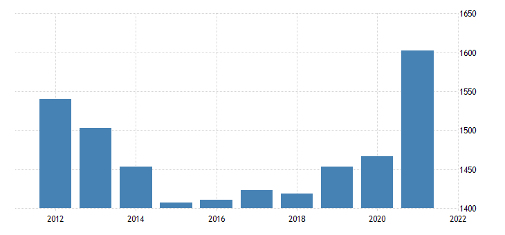 united states gross domestic product by industry government federal military for minnesota fed data