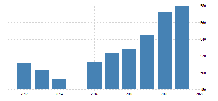 united states gross domestic product by industry government federal military for montana fed data