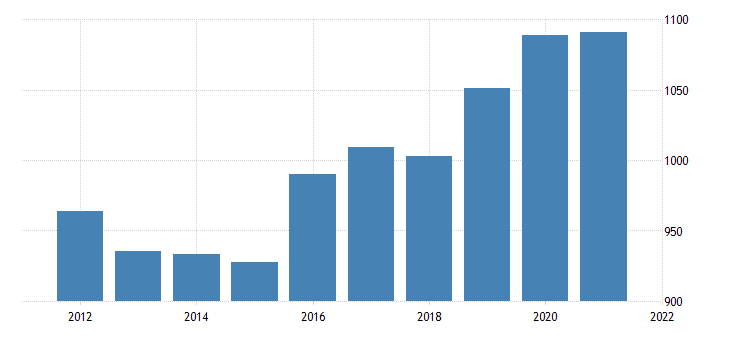 united states gross domestic product by industry government federal military for nebraska fed data