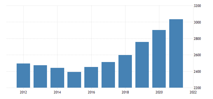 united states gross domestic product by industry government federal military for new jersey fed data
