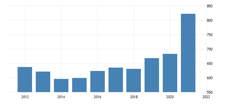 united states gross domestic product by industry government federal military for oregon fed data