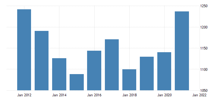 united states gross domestic product by industry government federal military for rhode island fed data