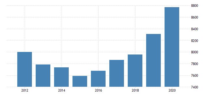 united states gross domestic product by industry government federal military for rocky mountain bea region fed data