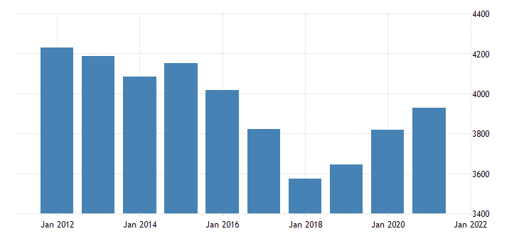 united states gross domestic product by industry government federal military for south carolina fed data
