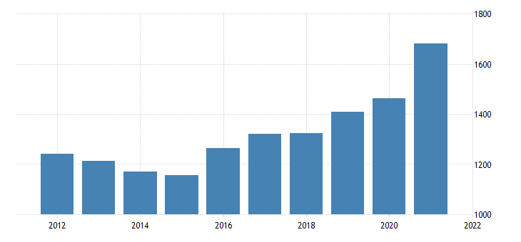 united states gross domestic product by industry government federal military for tennessee fed data