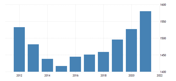 united states gross domestic product by industry government federal military for utah fed data