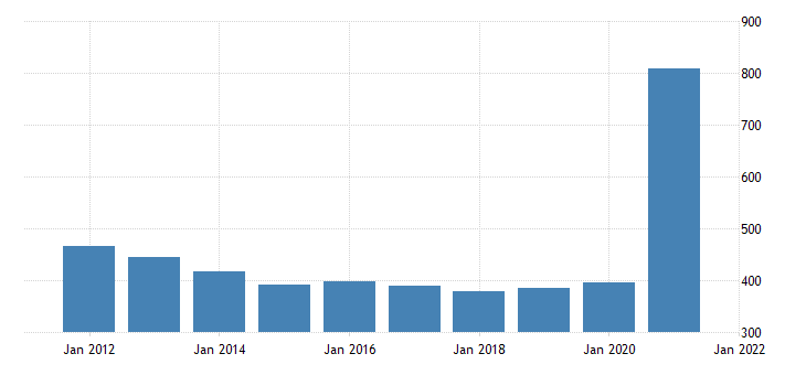 united states gross domestic product by industry government federal military for west virginia fed data