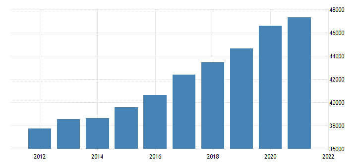 united states gross domestic product by industry government for arizona fed data