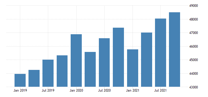 united states gross domestic product by industry government for arizona mil of dollar fed data