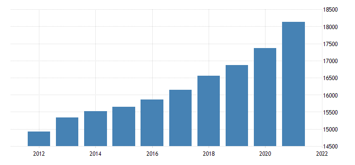 united states gross domestic product by industry government for arkansas fed data