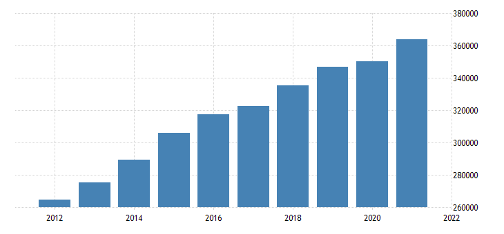 united states gross domestic product by industry government for california fed data