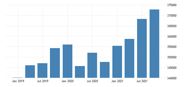 united states gross domestic product by industry government for california mil of dollar fed data