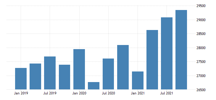 united states gross domestic product by industry government for connecticut mil of dollar fed data