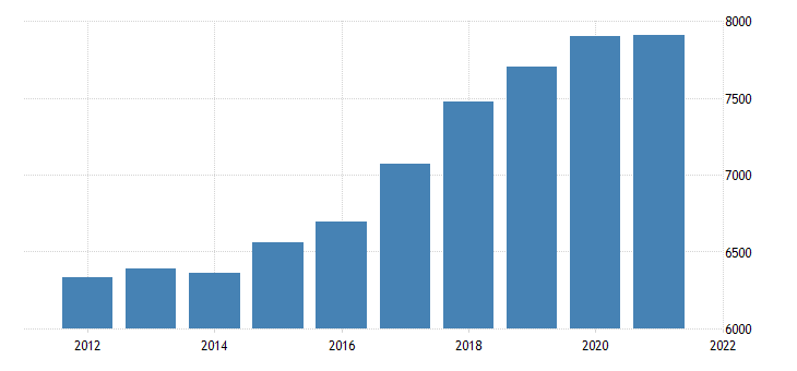 united states gross domestic product by industry government for delaware fed data