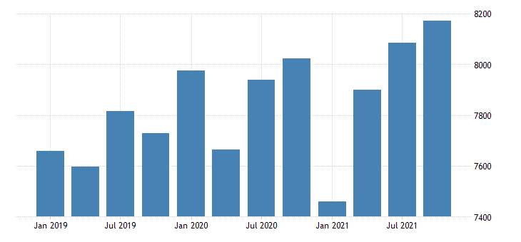 united states gross domestic product by industry government for delaware mil of dollar fed data