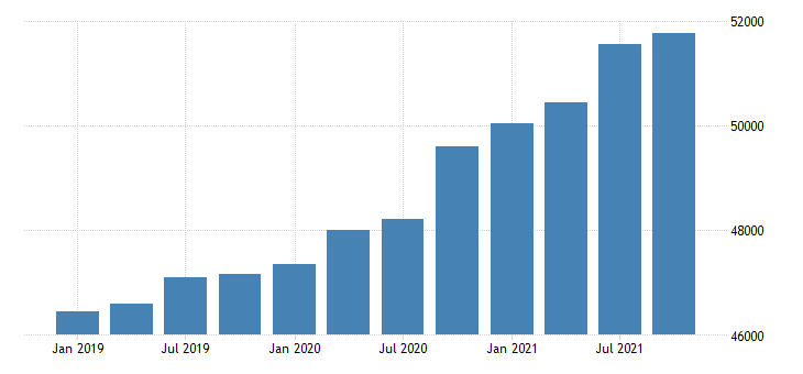 united states gross domestic product by industry government for district of columbia mil of dollar fed data