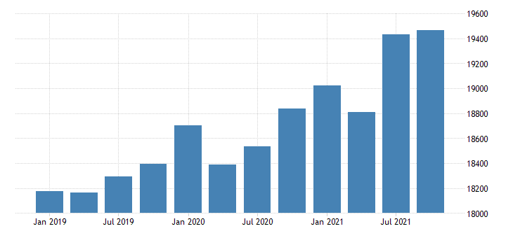 united states gross domestic product by industry government for hawaii mil of dollar fed data