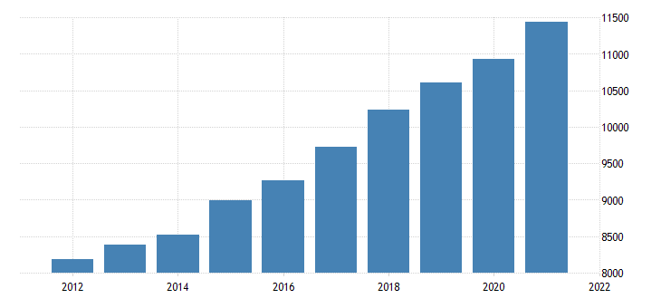 united states gross domestic product by industry government for idaho fed data