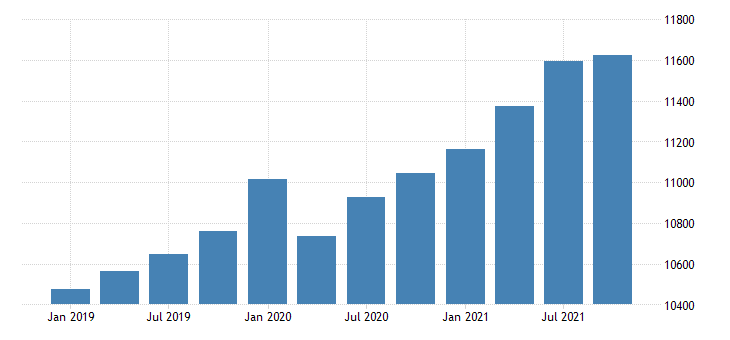 united states gross domestic product by industry government for idaho mil of dollar fed data