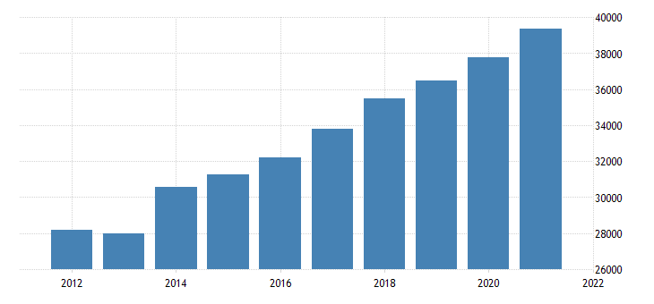 united states gross domestic product by industry government for indiana mil of dollar fed data
