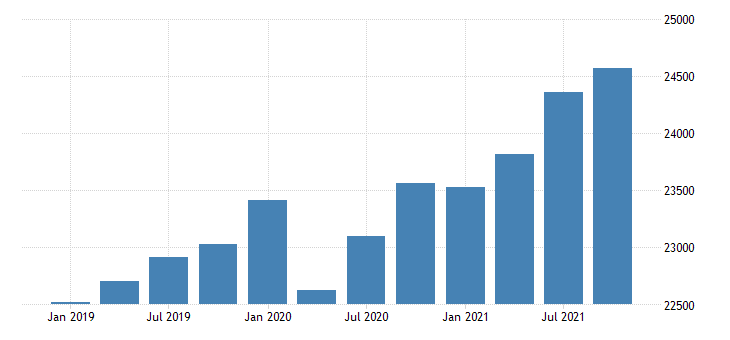 united states gross domestic product by industry government for iowa mil of dollar fed data