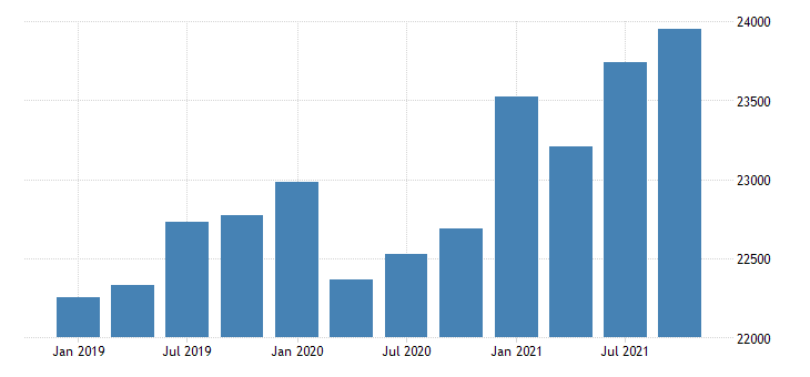 united states gross domestic product by industry government for kansas mil of dollar fed data