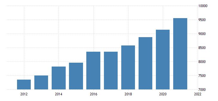 united states gross domestic product by industry government for maine fed data