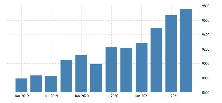 united states gross domestic product by industry government for maine mil of dollar fed data